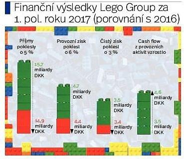 Lego Group.