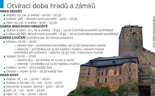 Sezona hradů a zámků: divadla, výstavy islavnosti