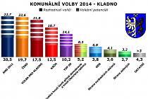 Výsledky volebního průzkumu v Kladně na konci září.
