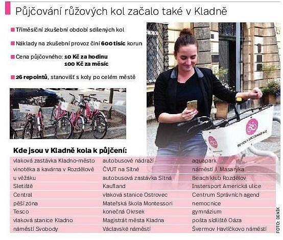 Sdílená kola vKladně.