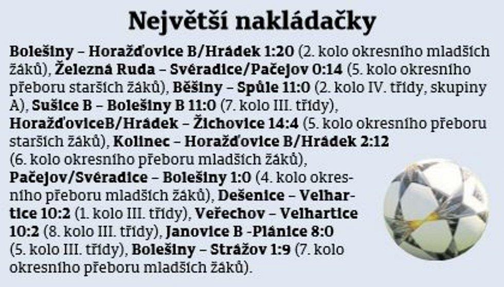 Fotbalový podzim v okrese.