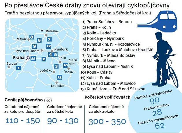 České dráhy znovu otevírají cyklopůjčovy