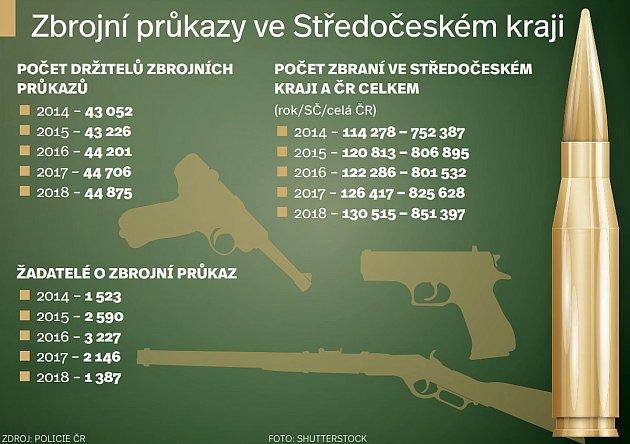 Zbrojní průkazy ve Středočeském kraji.