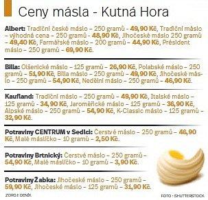 Ceny másla.