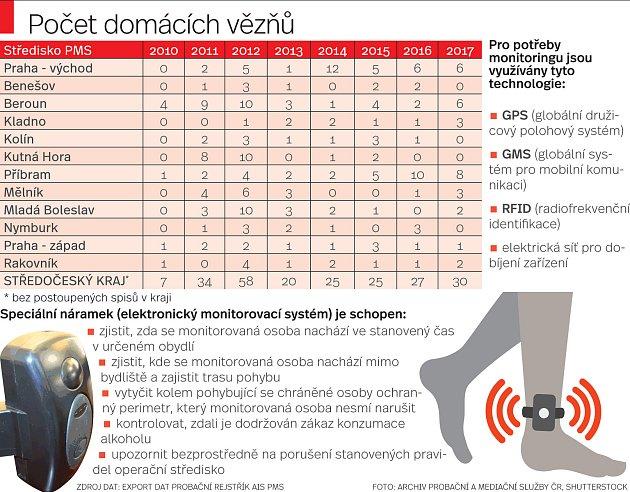 Trest domácího vězení. Infografika.