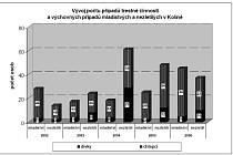 Koncepce prevence kriminality - statistické tabulky