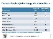 Statistika dopravních nehod ve Středočeském kraji.