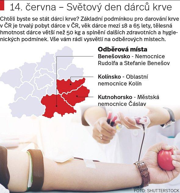Darování krve. Infografika