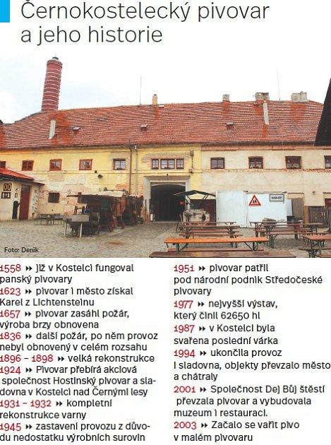 Černokostelecký pivovar a jeho historie