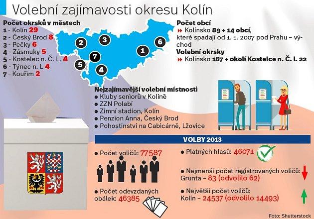 Volební zajímavosti na Kolínsku