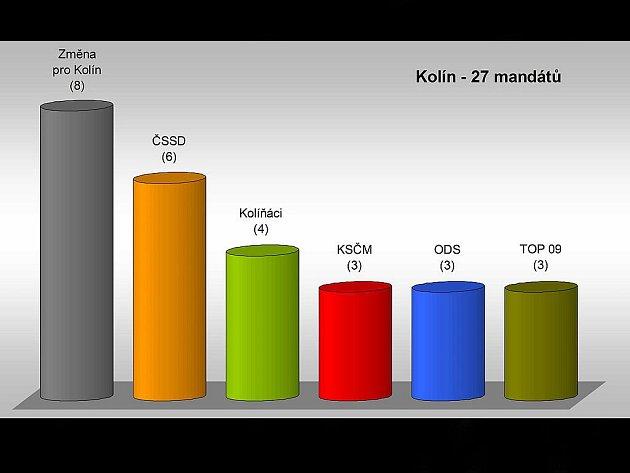 Složení zastupitelstva Kolína