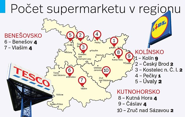 Supermarkety