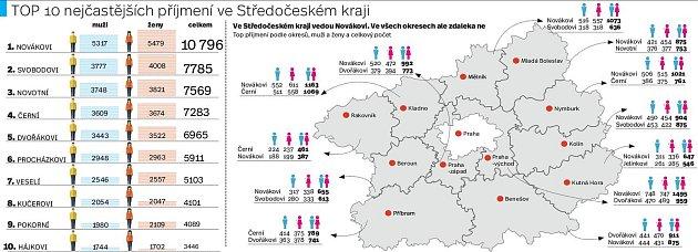 Novák. Nováková. Je snad častější příjmení? Ve středních Čechách rozhodně ne. Novák a Nováková se jmenuje 10,7tisíce lidí ve Středočeském kraji; Svoboda je na druhé příčce spočtem se znatelným odstupem – jmenuje se tak téměř 7,8tisíce lidí.