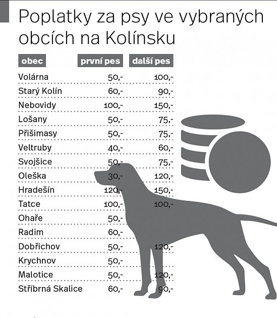 Poplatky za psy ve vybraných obcích na Kolínsku