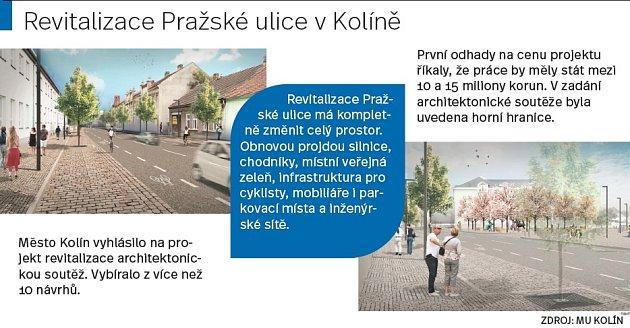 Pražská ulice vKolíně