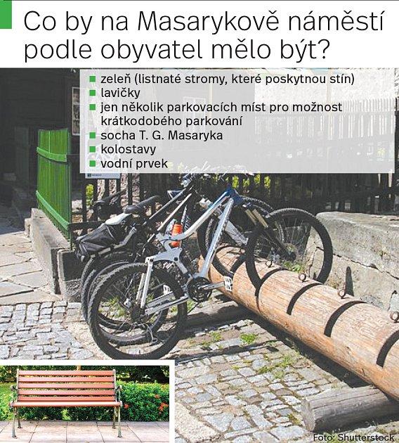 Co by podle občanů mělo být na Masarykově náměstí?