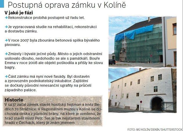 Postupná oprava zámku vKolíně
