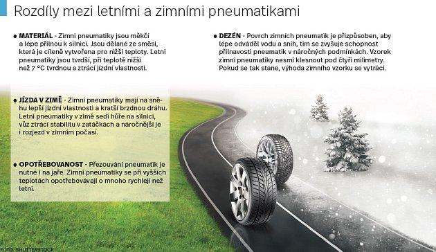 Rozdíly mezi letními a zimními pneumatikami. Infografika.