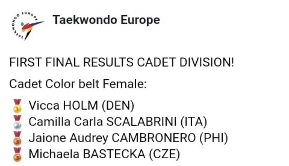 Otevřené Mistrovství Evropy on-line 2020 v taekwondo WT: medailové pořadí kategorie kadetek s barevným páskem.