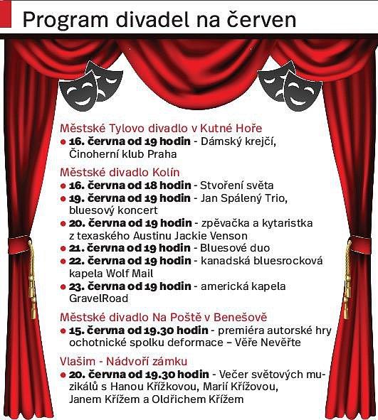 Program divadel. Infografika