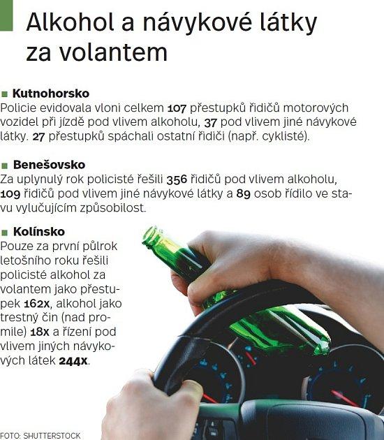 Alkohol za volantem. Infografika