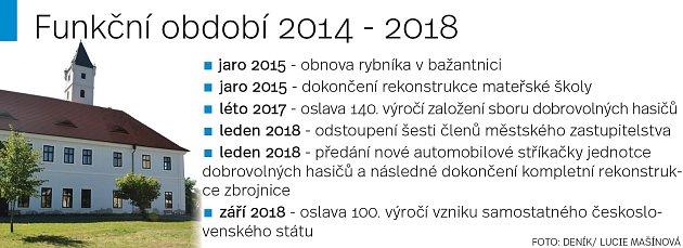Milníky vZásmukách ve volebním období 2014 - 2018.