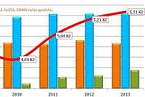 Ceny rostou, ale trh se stabilizuje, hlásí Helion