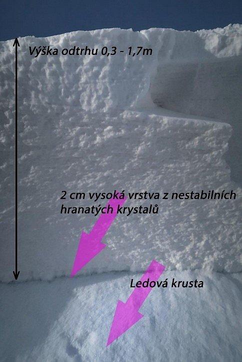 V Krkonoších se utrhla lavina, zahynul sedmnáctiletý skialpinista