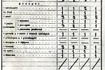 Vysvědčení Karla Čapka, staré 123 let, z druhé třídy obecní školy v Úpici ze školního roku 1897 ukazuje, že měl v prvním čtvrtletí trojky z psaní a pravopisu.