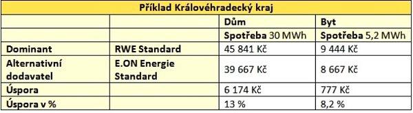 Příklad Královéhradeckého kraje