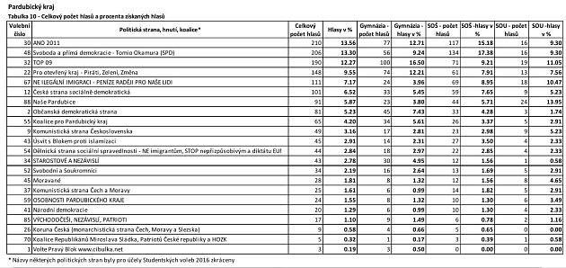 Studentské volby 2016, výsledky