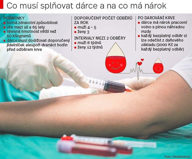 Dárci krve