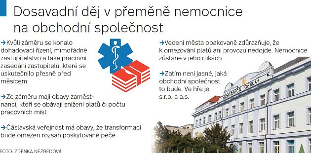 Dosavadní děj vpřeměně nemocnice na obchodní společnost