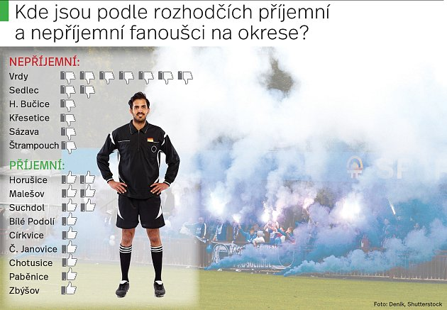 Příjemní a nepříjemní fanoušci na okrese. Infografika.
