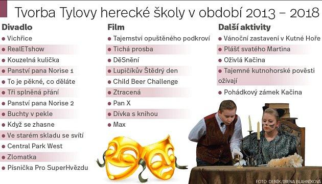 Tvorba Tylovy herecké školy vobdobí 2013 - 2018