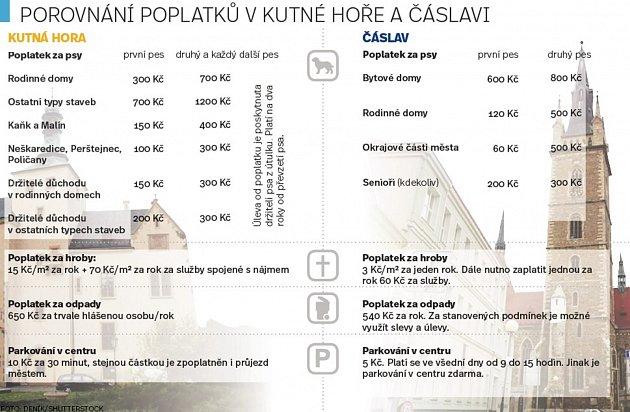 Porovnání poplatků vKutné Hoře a Čáslavi