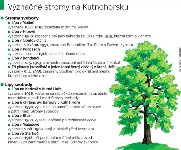 Význačné stormy na Kutnohorsku