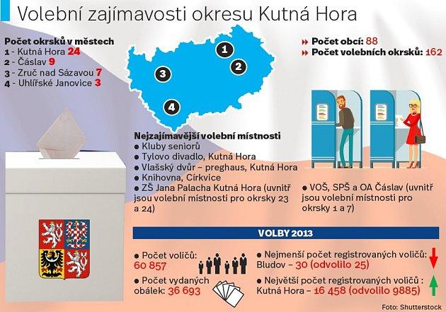 Volební zajímavosti na Kutnohorsku