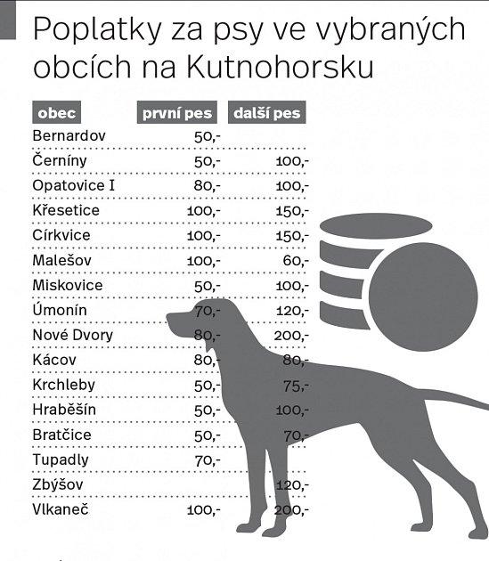 Poplatky za psy ve vybraných obcích na Kutnohorsku