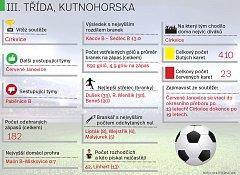 Důležitá fakta fotbalové III. třídy na Kutnohorsku v sezoně 2016/17.
