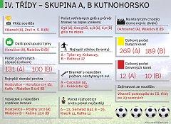 Infografika k fotbalovým IV. třídám na Kutnohorsku pro sezonu 2016/17.