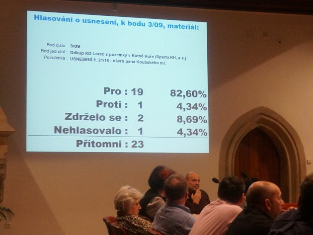 Výsledky hlasování o záměru.
