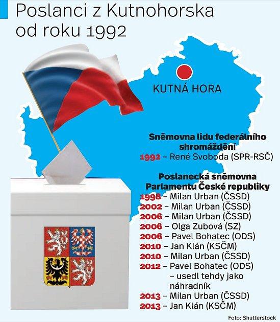 Poslanci zKutnohorska od roku 1992.