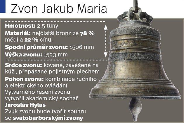 Zvon Jakub Maria.