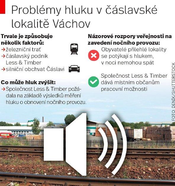 Problémy hluku včáslavské lokalitě Váchov