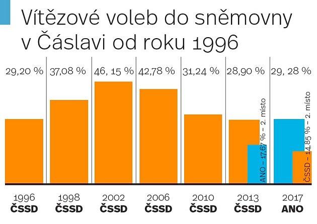 Vítězové voleb do sněmovny vČáslavi od roku 1996