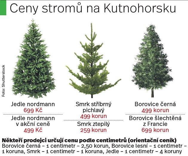 Ceny stromů na Kutnohorsku