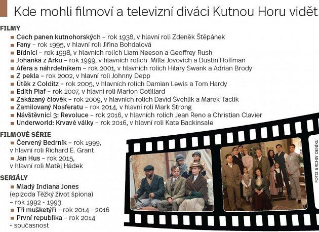 Kde mohli filmoví a televizní diváci vidět Kutnou Horu