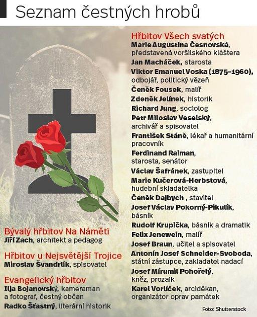 Čestné hroby vKutné Hoře