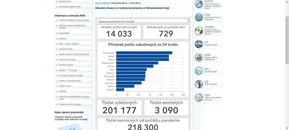 Podoba covidových statistik zveřejňovaných Krajskou hygienickou stanicí Středočeského kraje do středy 7. dubna